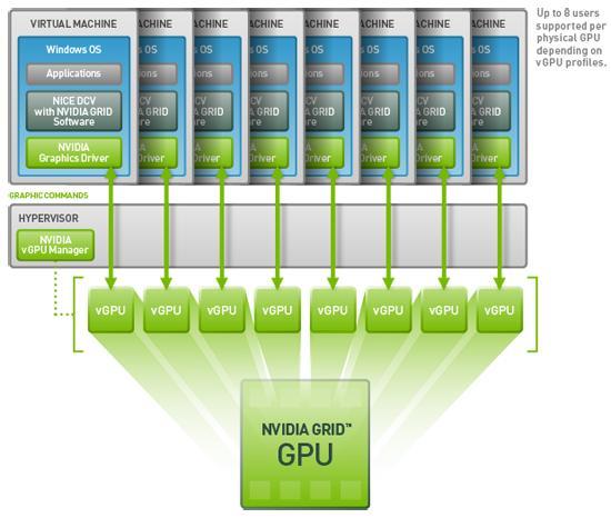 虚拟化结合vGPU